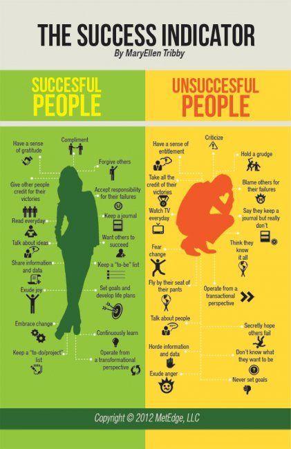 Are there habits that successful people possess?