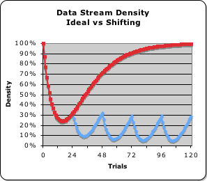 DSDensity Shifting