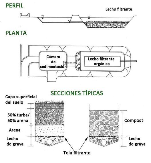 filtros-arena-organico-esp