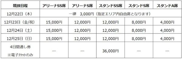 全日本フィギュアチケット