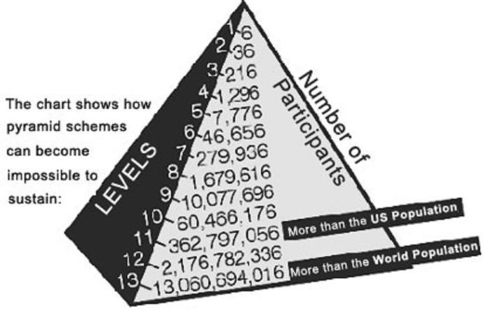 pyramid-1 MMM