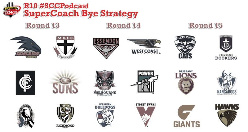 2016 SuperCoach Bye Strategy #SCCPodcast.2016-R10