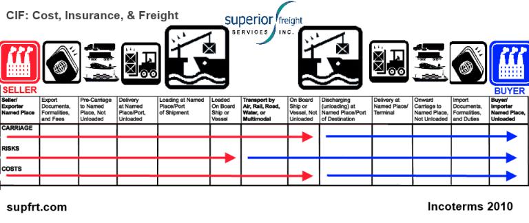 CIF SUPFRT INCOTERM CHART