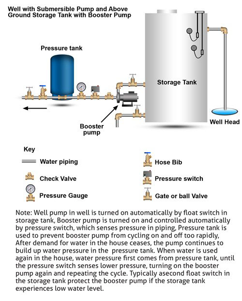 how to keep a water tank clean