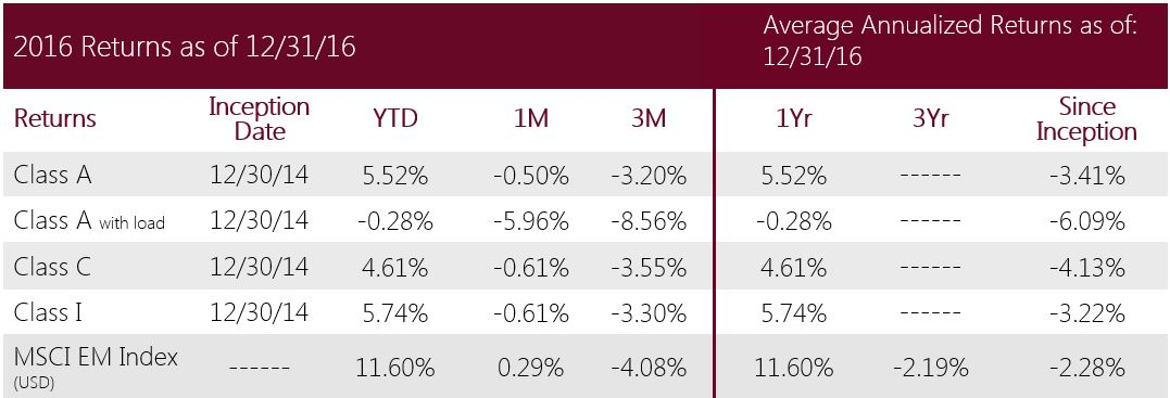Swan-Defined-Risk-Emerging-Markets-Fund-2016-Performance-as-of-12.31.16