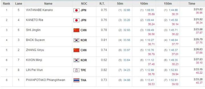 2014-asia-w-100m-br