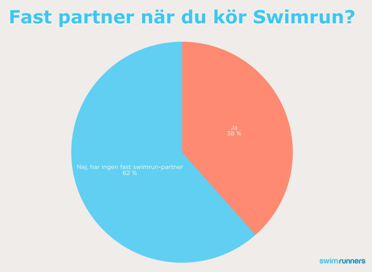 Fast partner