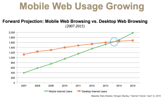 Mobile-Web-Usage-Growth