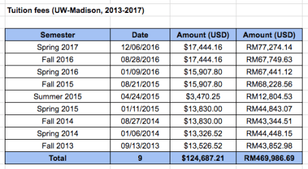 UW-Madison international student tuition fees, 2013-2017