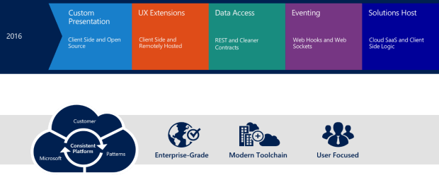 The-SharePoint-framework-an-open-and-connected-platform-2