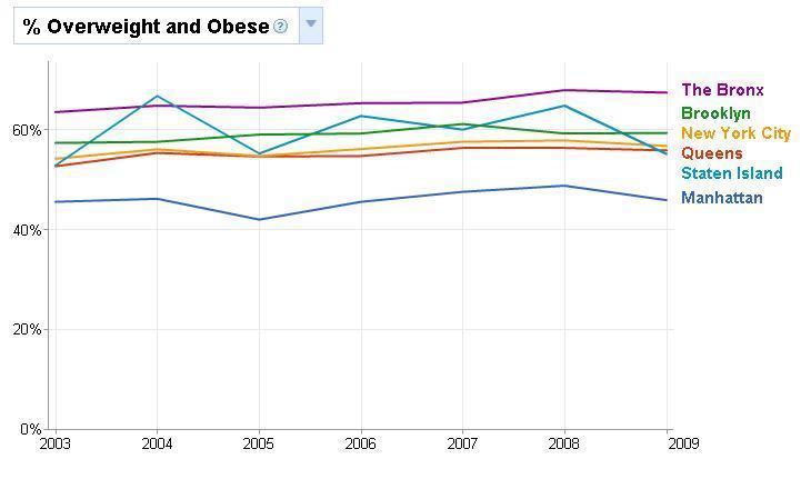 Sobrepeso y obesidad en Nueva York: va por barrios