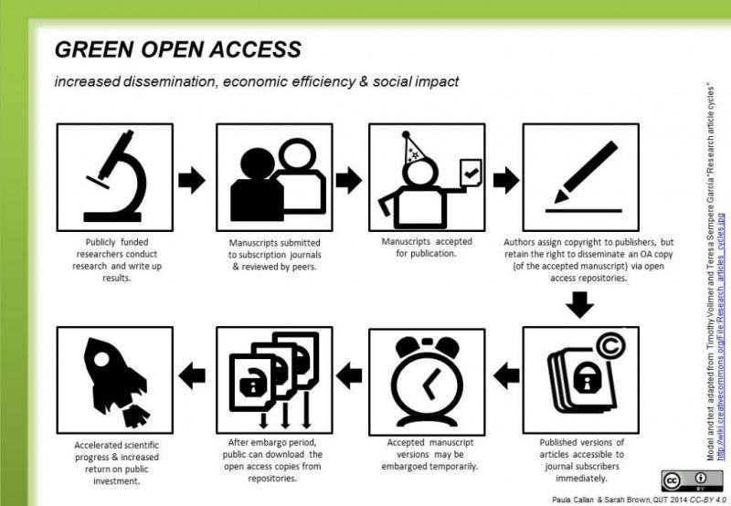 Modelo de Investigación de acceso abierto