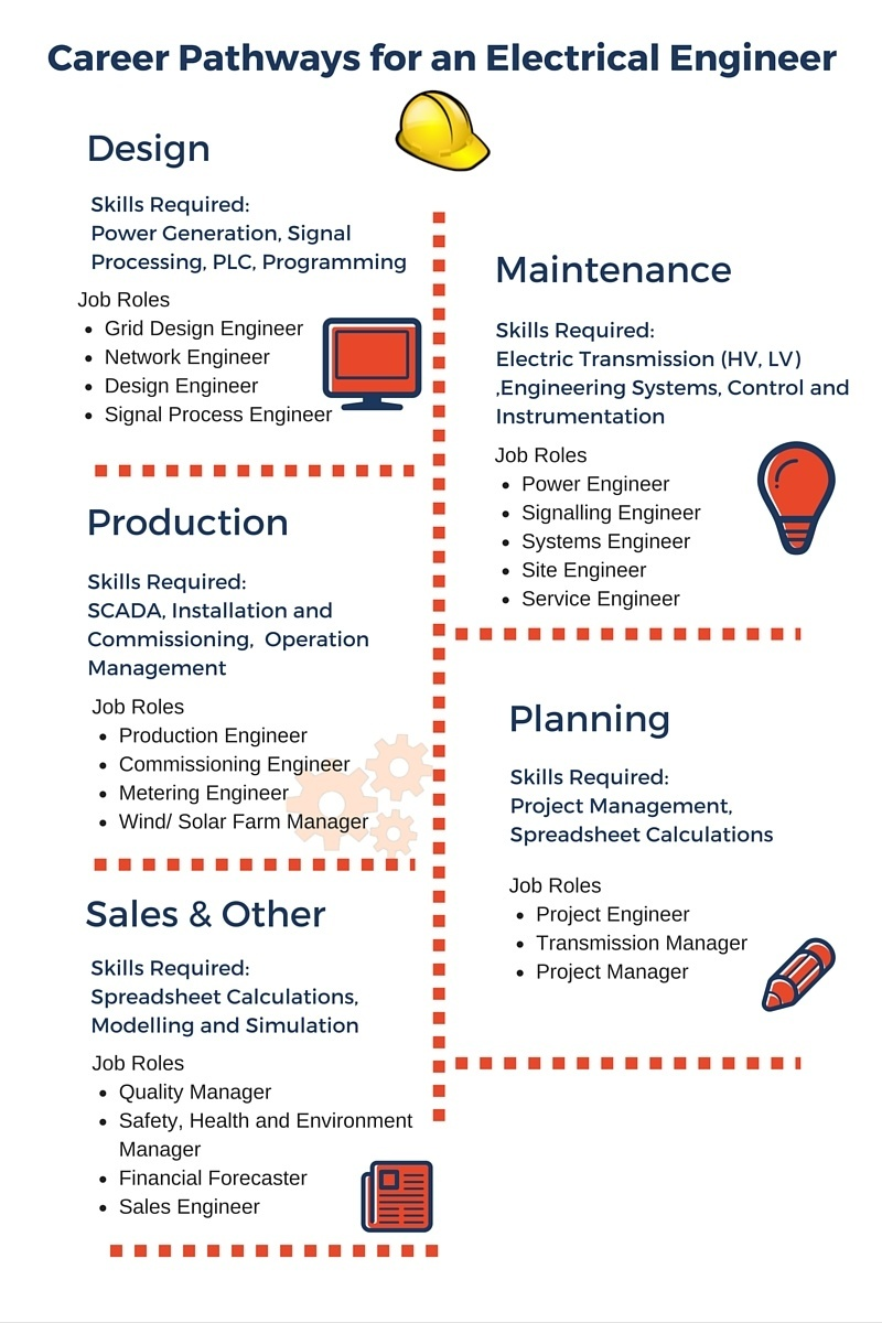 Career Pathways For An Electrical Engineer Infographic