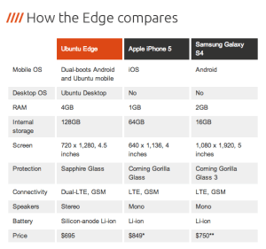 ubuntu edge specs