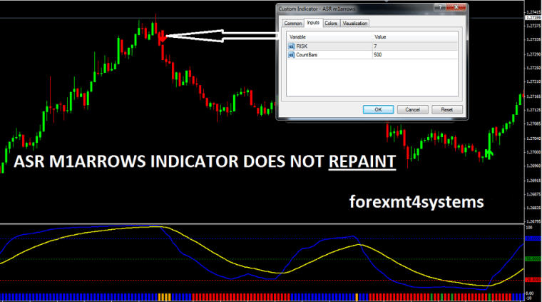 M forex indicator arrows