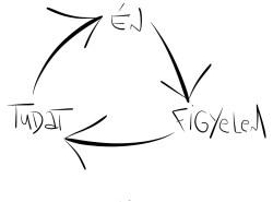 flow háromszög