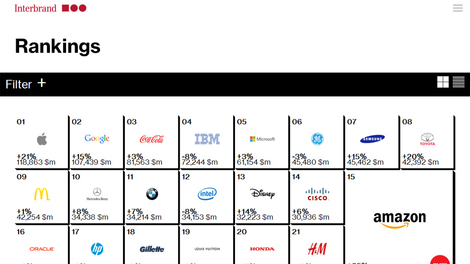 Interbrand - Best Global Brands 2014