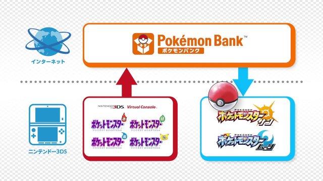 VC『ポケットモンスター 赤・緑・青・ピカチュウ』はポケモンバンクに対応