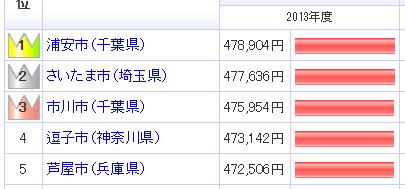 ranking_top5