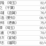 自転車で世界一周した日本人の総人数はどんだけなのだろう?[JACCの記録保持者]
