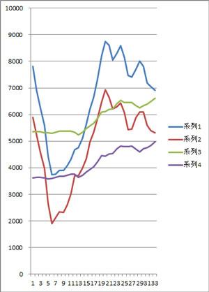 歩数のグラフ
