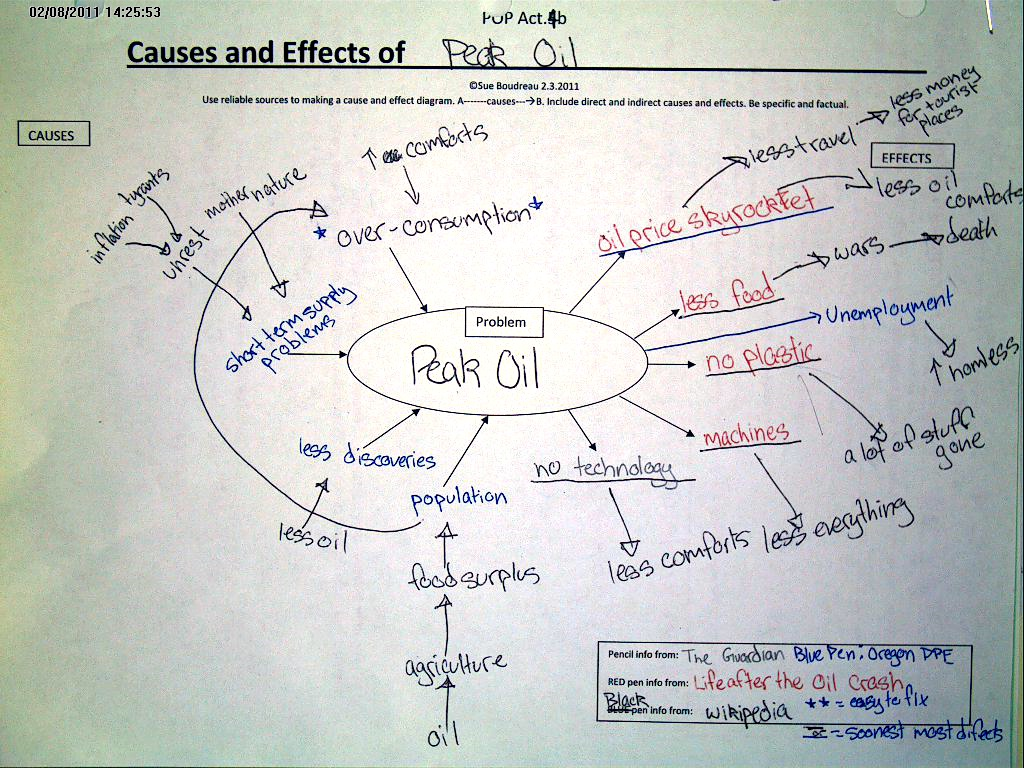 cause-and-effect-peak-oil-a.jpg?fit=1600%2C1600