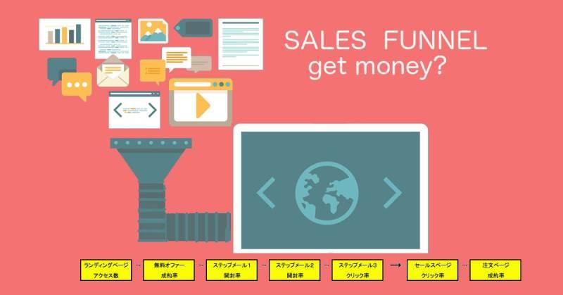 欲しい結果が手に入る,セールスファネルの作り方!|【起業するには,起業失敗,学ぶ】
