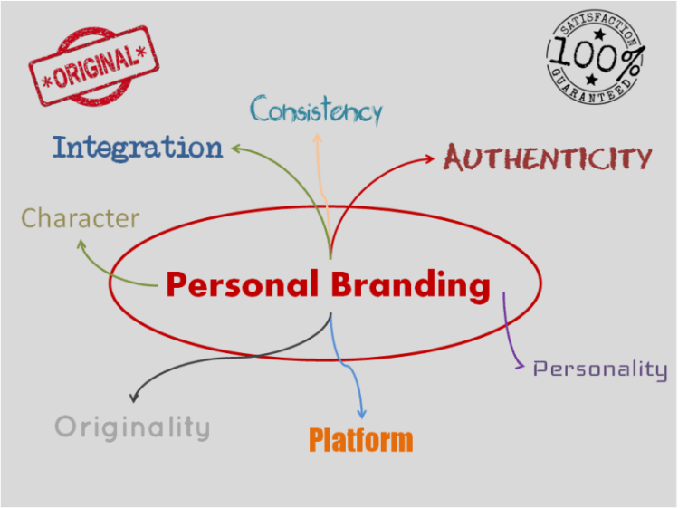 Profiling Of Self Or Personal Branding