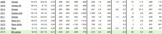 Luke Scott's advanced statistics from 2009 to 2012 (courtesy of Fan Graphs)