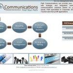 Site Launch & Logo Design: Path Communications