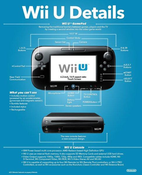 Nintendo Wii U Infographic