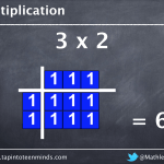 Multiplication As An Array - 2 x 3 = 2 rows of 3