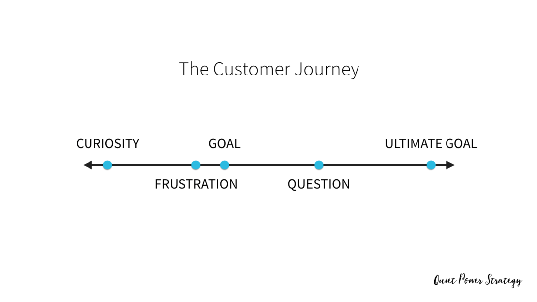 The Customer Journey -- Tara Gentile