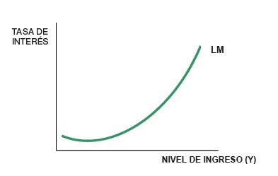 Curva LM