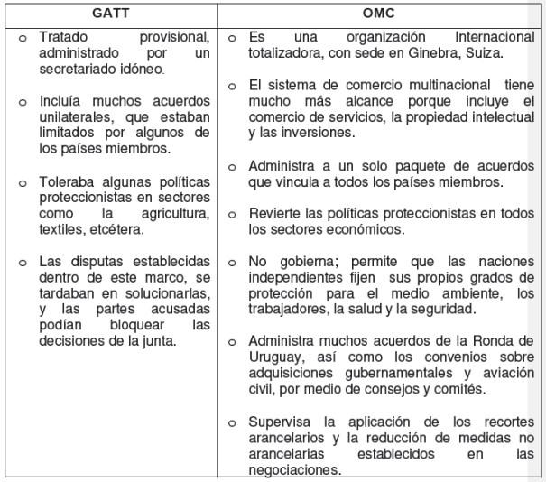 Diferencias entre el GATT y la OMC