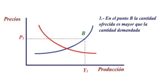Equilibrio de la oferta y demanda agregada