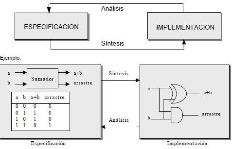 Especificación y relación