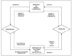 Flujo circular macroeconómico