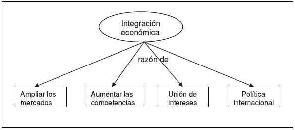 Razones de la integración económica