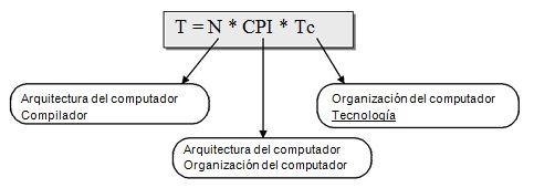 Tecnología, estructura y arquitectura