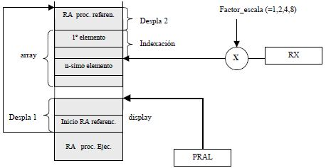 Acceso a variables de tipo array locales (dirección)