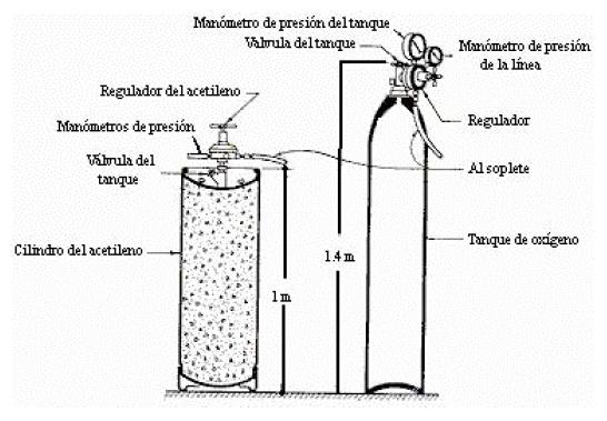Cilindros y reguladores para soldadura oxiacetilénica