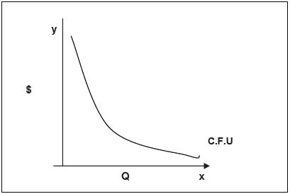 Comportamiento de la línea de costo fijo unitario