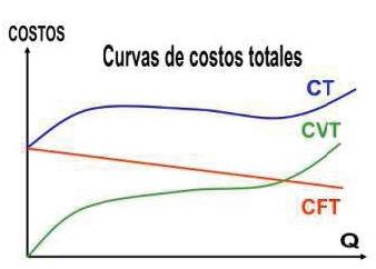 Curvas de costos totales