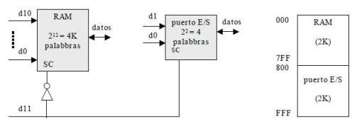 Decodificación parcial y total
