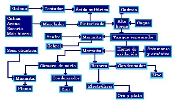 Diagrama de la Producción de Plomo