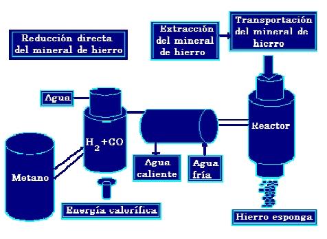 Diagrama de producción de hierro esponja