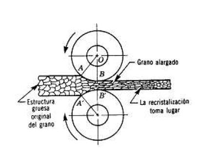 Efecto del rolado en caliente sobre la estructura del grano
