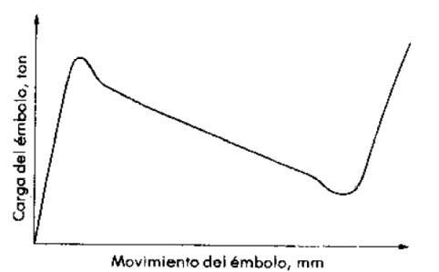 Gráfica carga - movimiento