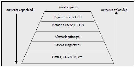 Jerarquía de las unidades